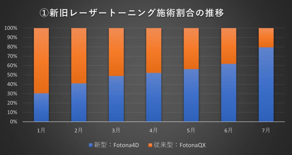 #0371  新型トーニング【スムーストーニング】人気が、グラフにより明らかに!!